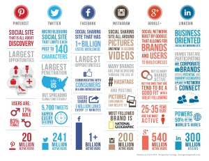 marketing in a digital age workshop - social media infographic
