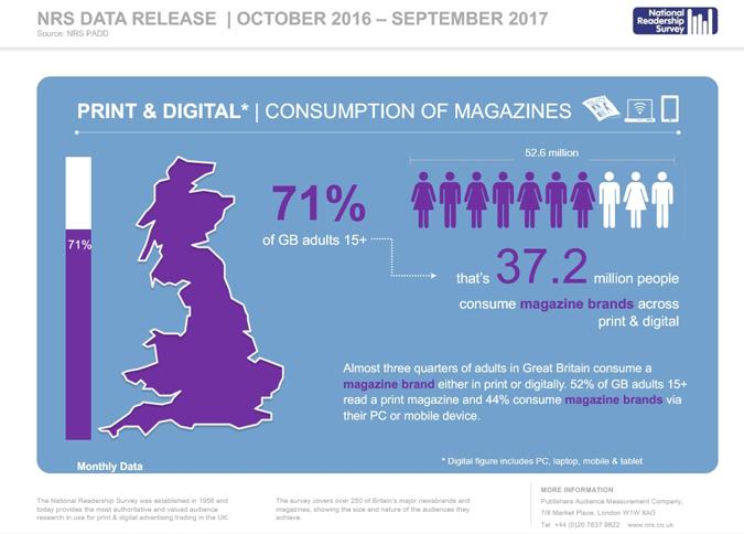 Magazine statistics